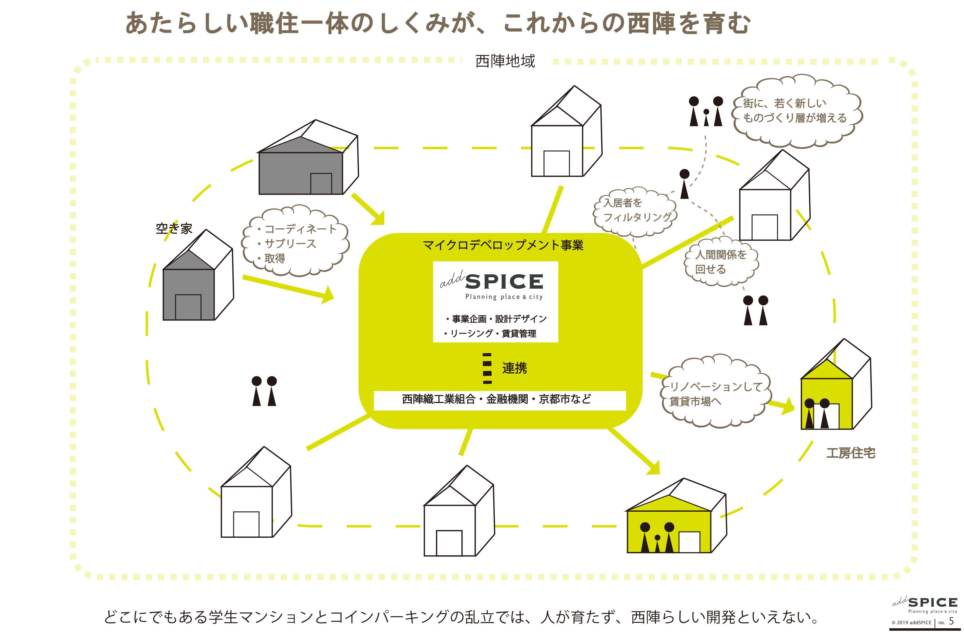 プロジェクトイメージ図